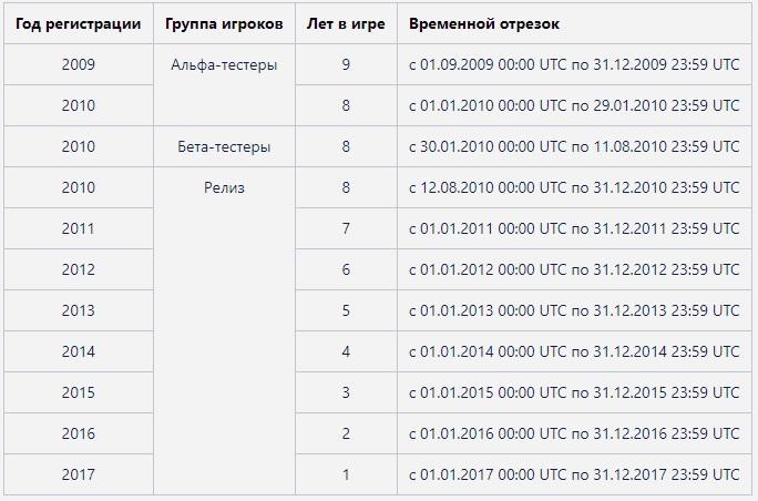 http://kakabyaka.narod.ru/images/WOTveteran.jpg